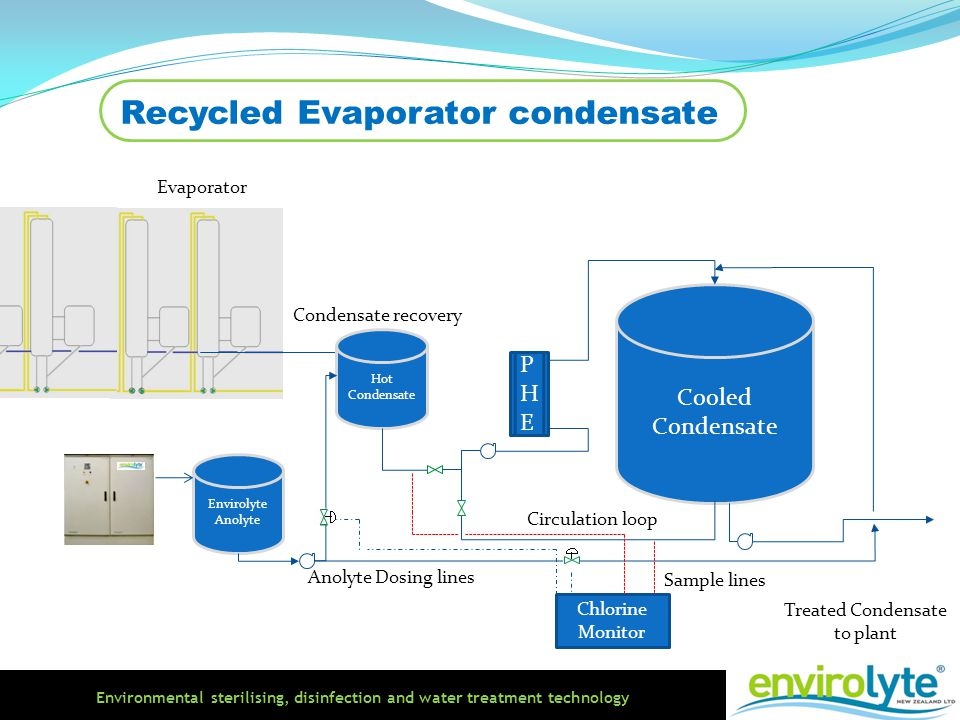 Recycled Evaporator condensate