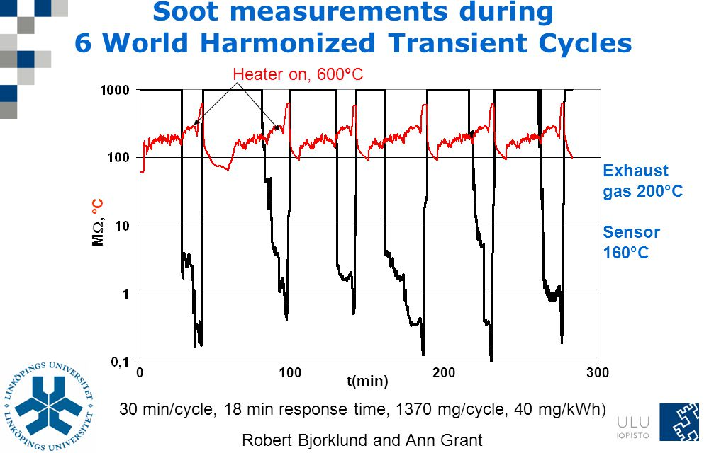 Soot measurements during 6 World Harmonized Transient Cycles