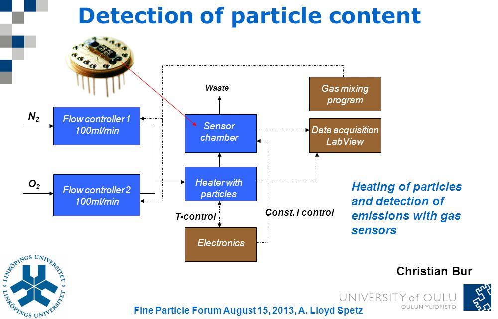 SiC- FET sensor Detection of particle content