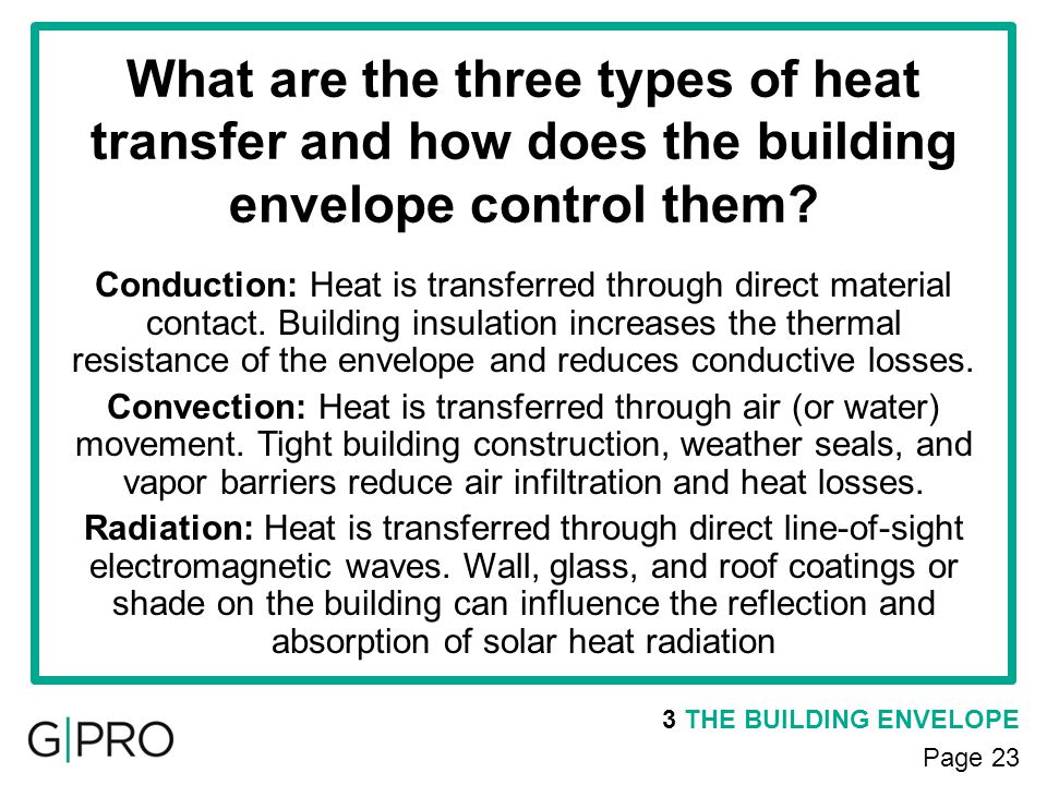 What are the three types of heat transfer and how does the building envelope control them