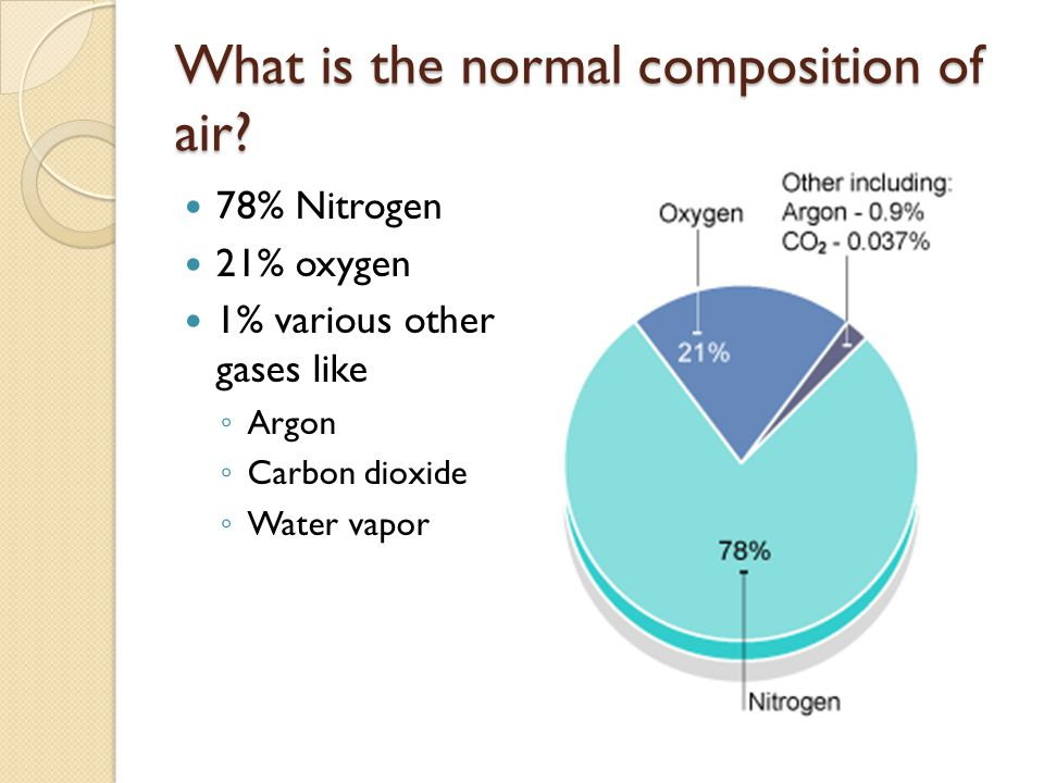What is the normal composition of air