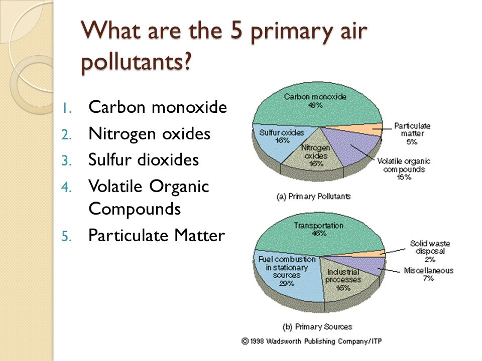 What are the 5 primary air pollutants