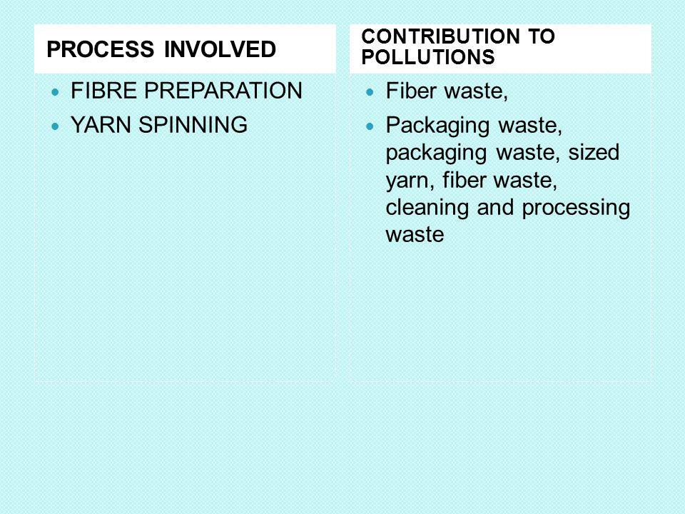 PROCESS INVOLVED FIBRE PREPARATION YARN SPINNING Fiber waste,