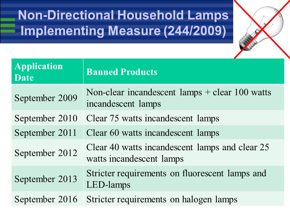 Non-Directional Household Lamps Implementing Measure (244/2009)
