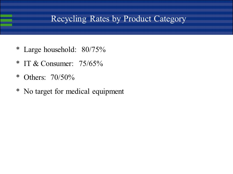 Recycling Rates by Product Category