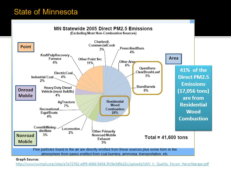 State of Minnesota 41% of the Direct PM2.5 Emissions (17,056 tons) are from Residential Wood Combustion.