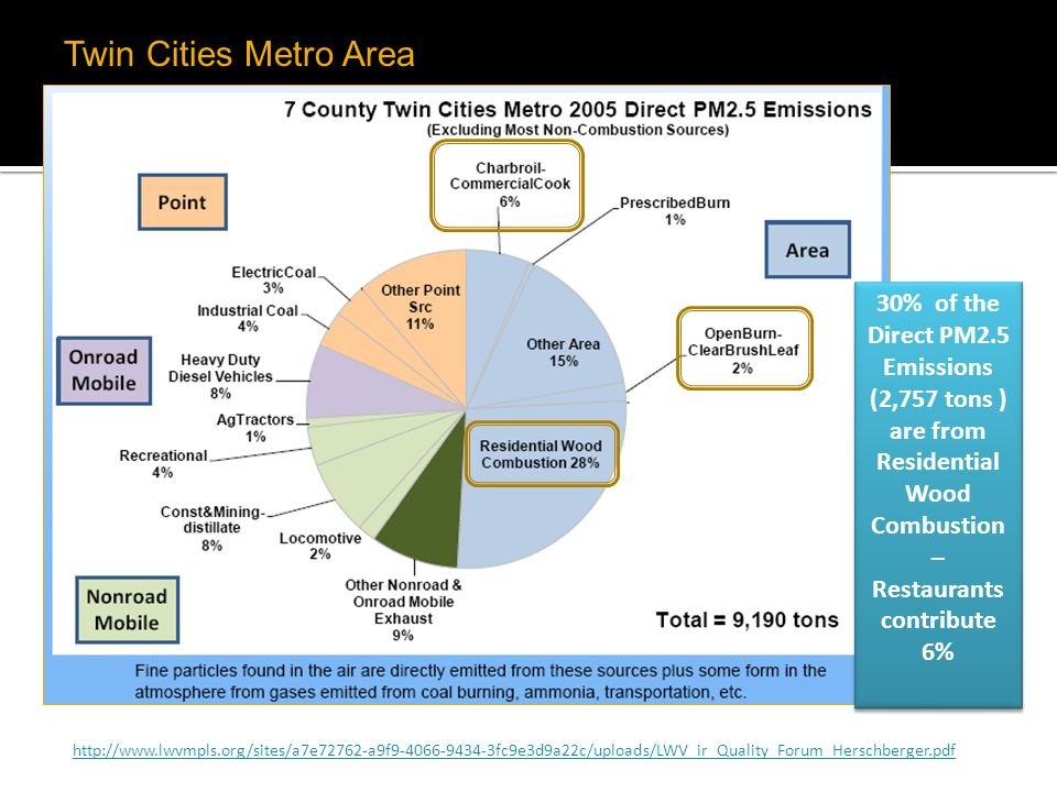 Twin Cities Metro Area 30% of the Direct PM2.5 Emissions (2,757 tons ) are from Residential Wood Combustion – Restaurants contribute 6%