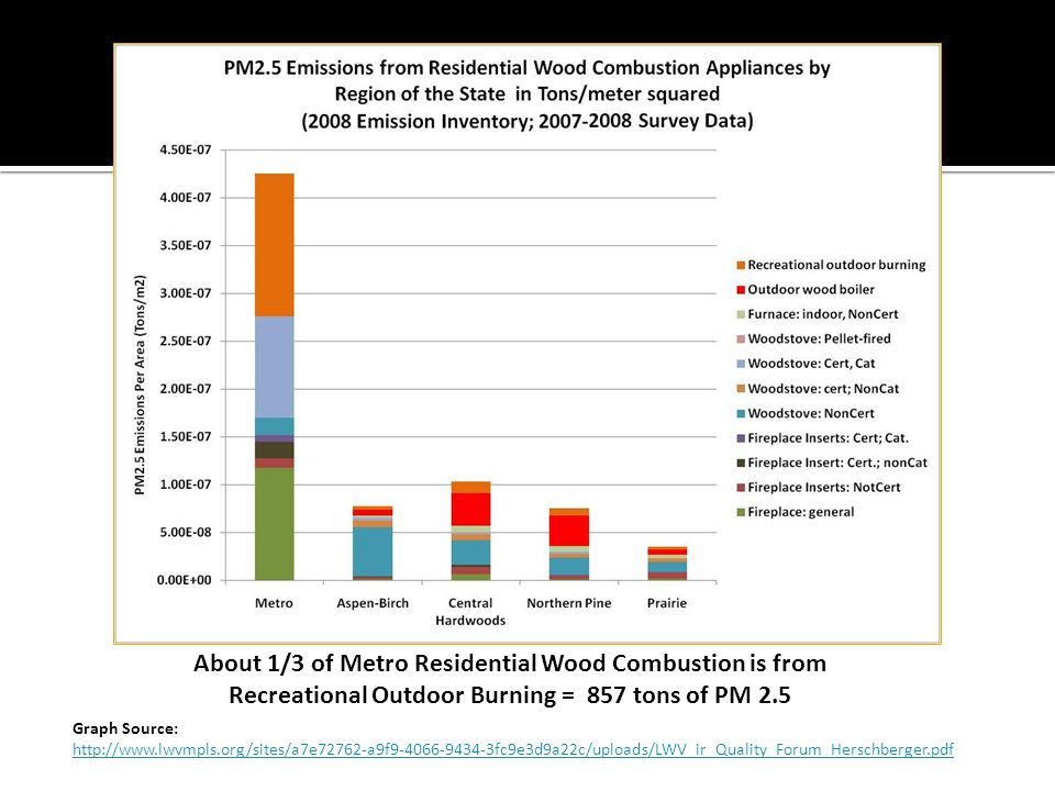 About 1/3 of Metro Residential Wood Combustion is from