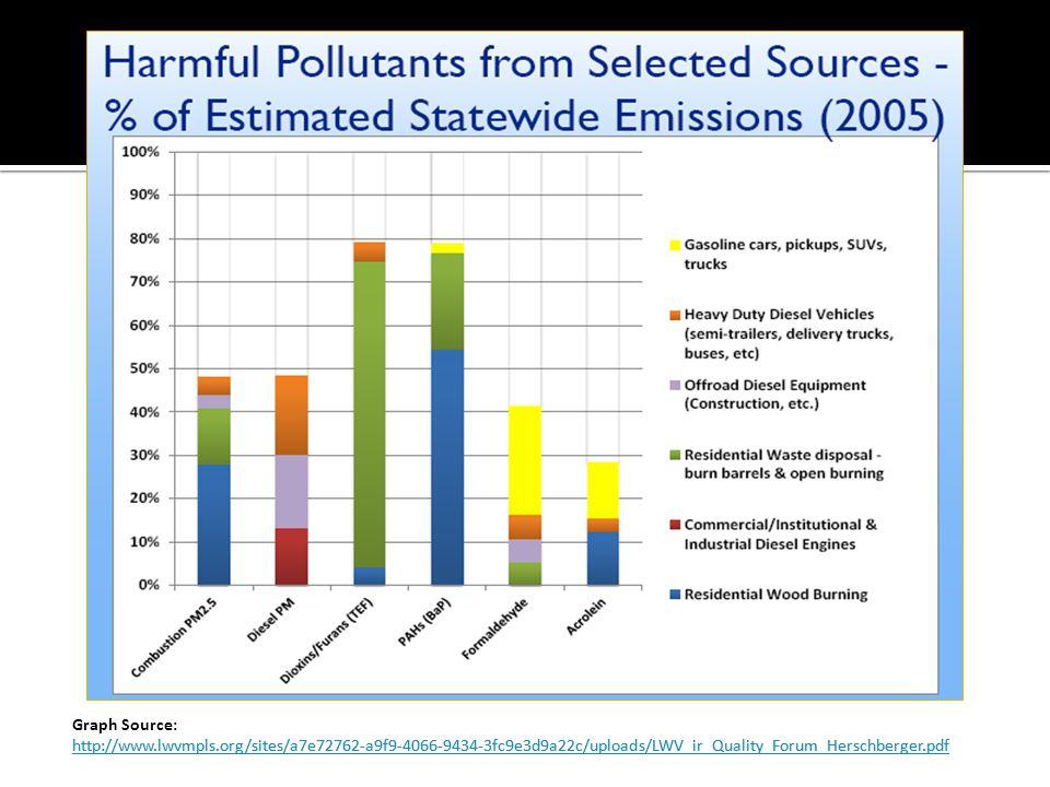 Graph Source: http://www.lwvmpls.org/sites/a7e72762-a9f9-4066-9434-3fc9e3d9a22c/uploads/LWV_ir_Quality_Forum_Herschberger.pdf.