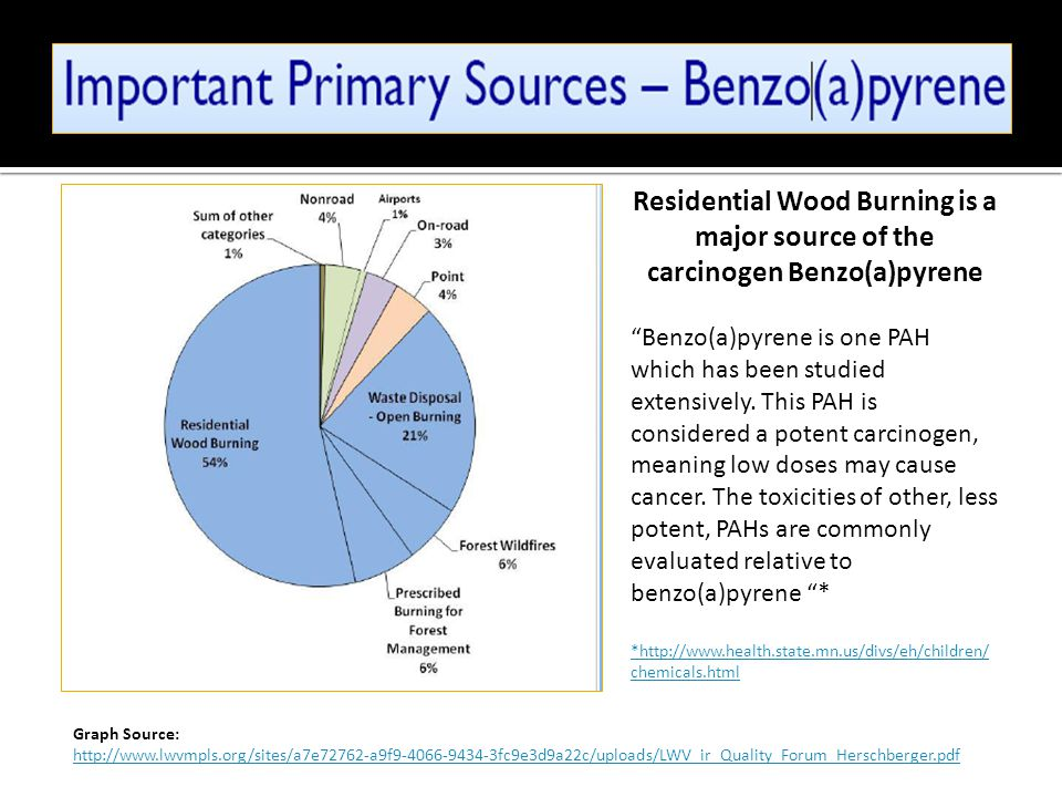 Residential Wood Burning is a major source of the carcinogen Benzo(a)pyrene