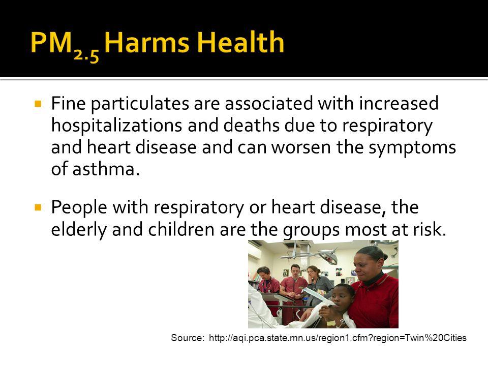PM2.5 Harms Health