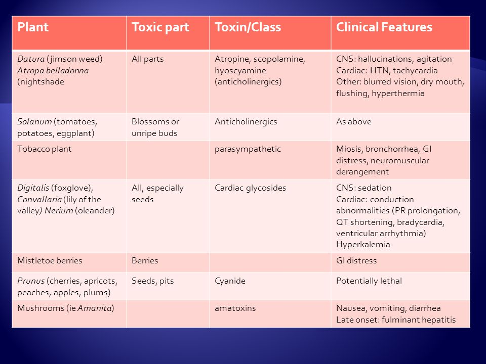 Plant Toxic part Toxin/Class Clinical Features