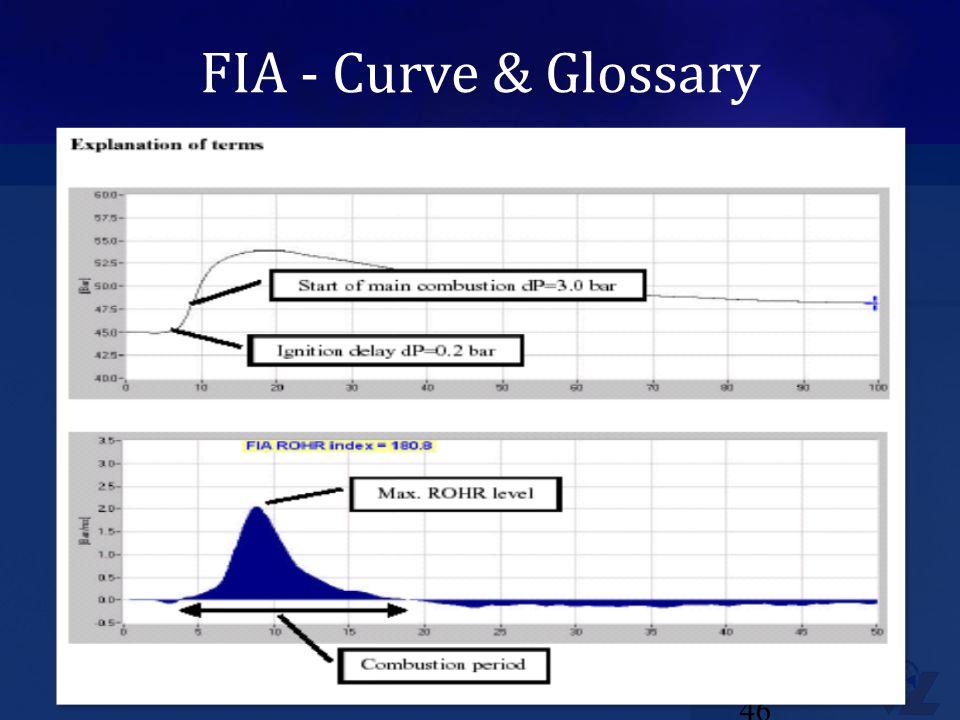 FIA - Curve & Glossary