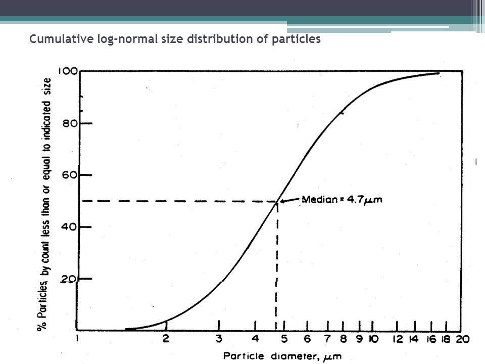 Cumulative log-normal size distribution of particles