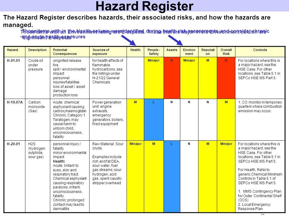 Hazard Register The Hazard Register describes hazards, their associated risks, and how the hazards are managed.