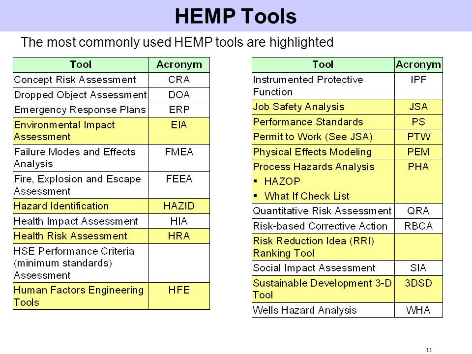 HEMP Tools The most commonly used HEMP tools are highlighted