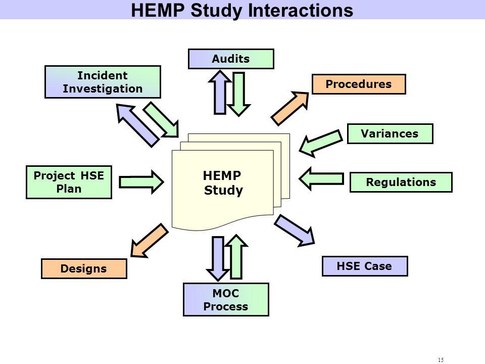 HEMP Study Interactions