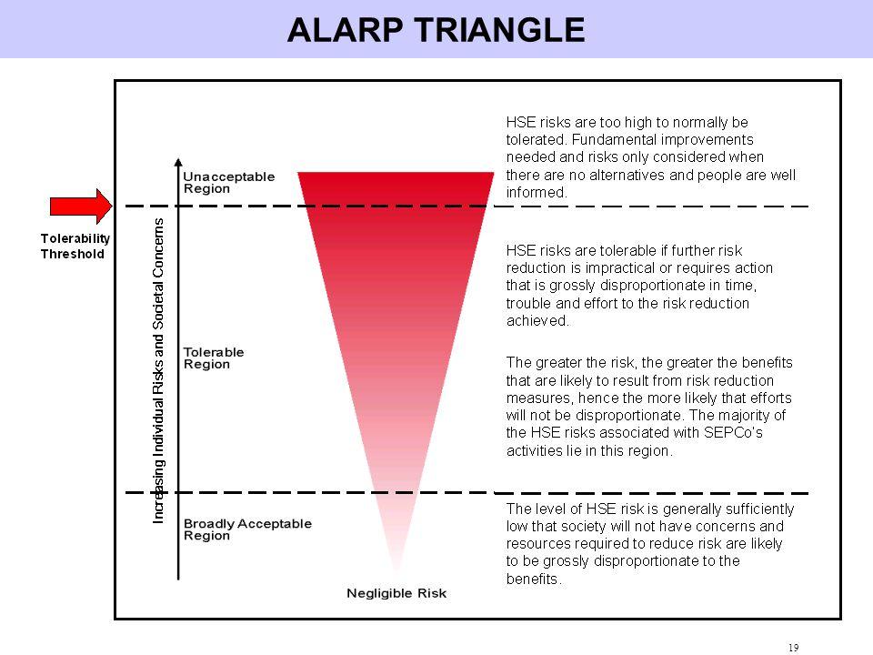 ALARP TRIANGLE