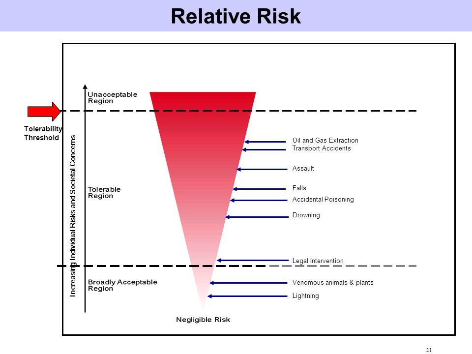 Increasing Individual Risks and Societal Concerns