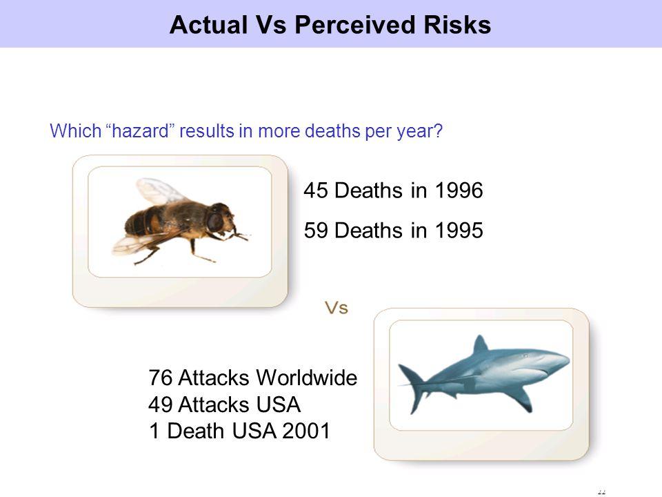 Actual Vs Perceived Risks