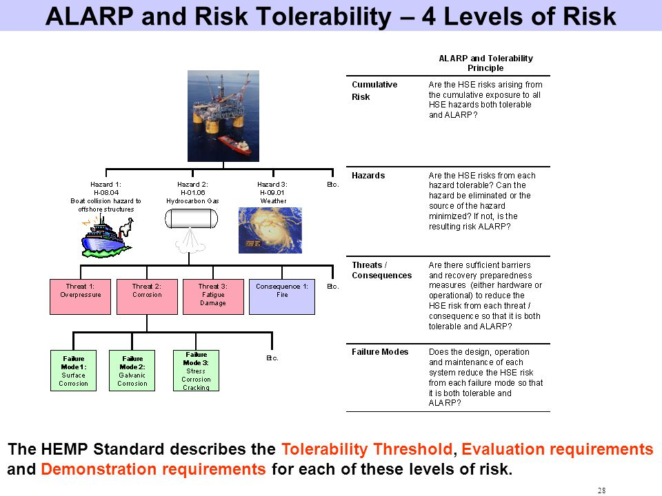 ALARP and Risk Tolerability – 4 Levels of Risk