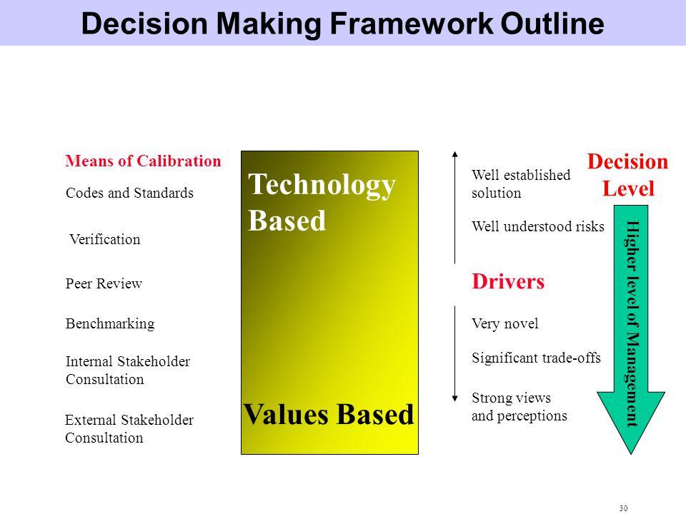 Decision Making Framework Outline