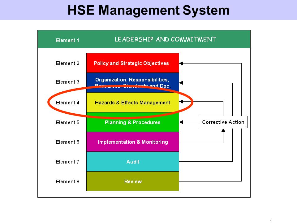 HSE Management System Heart of the MS.
