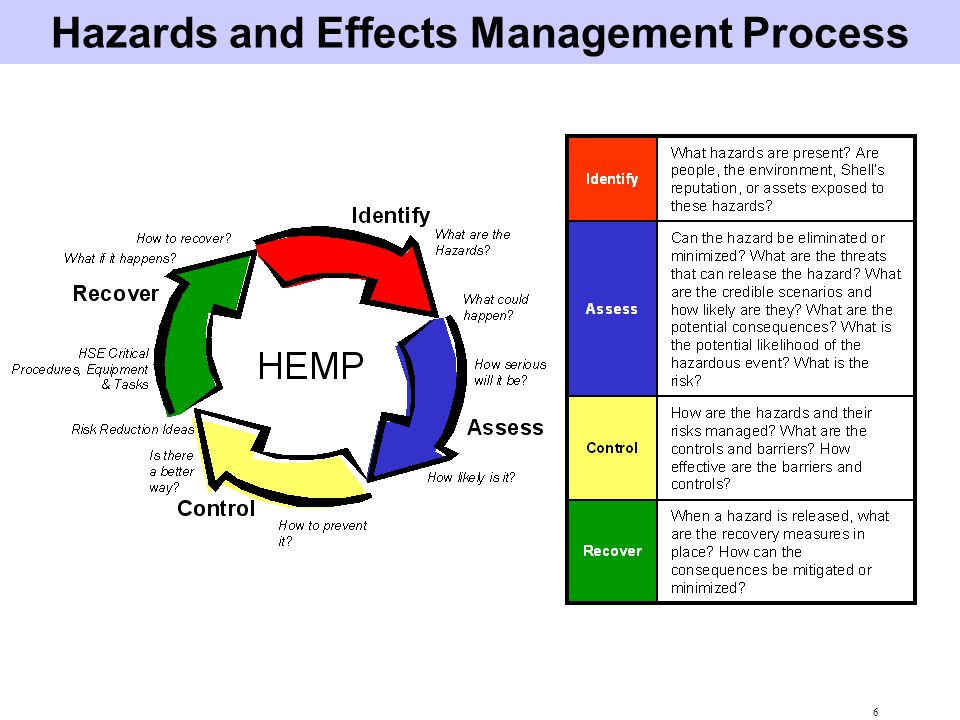Hazards and Effects Management Process