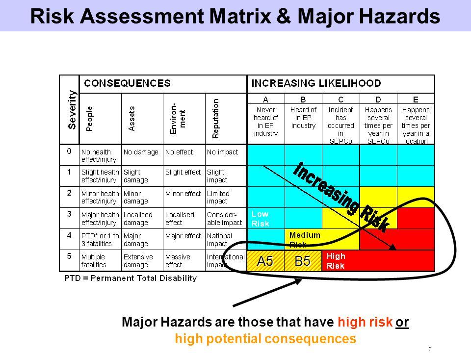 Risk Assessment Matrix & Major Hazards