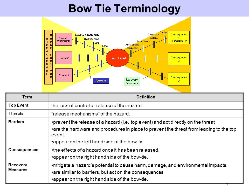 Bow Tie Terminology the loss of control or release of the hazard.