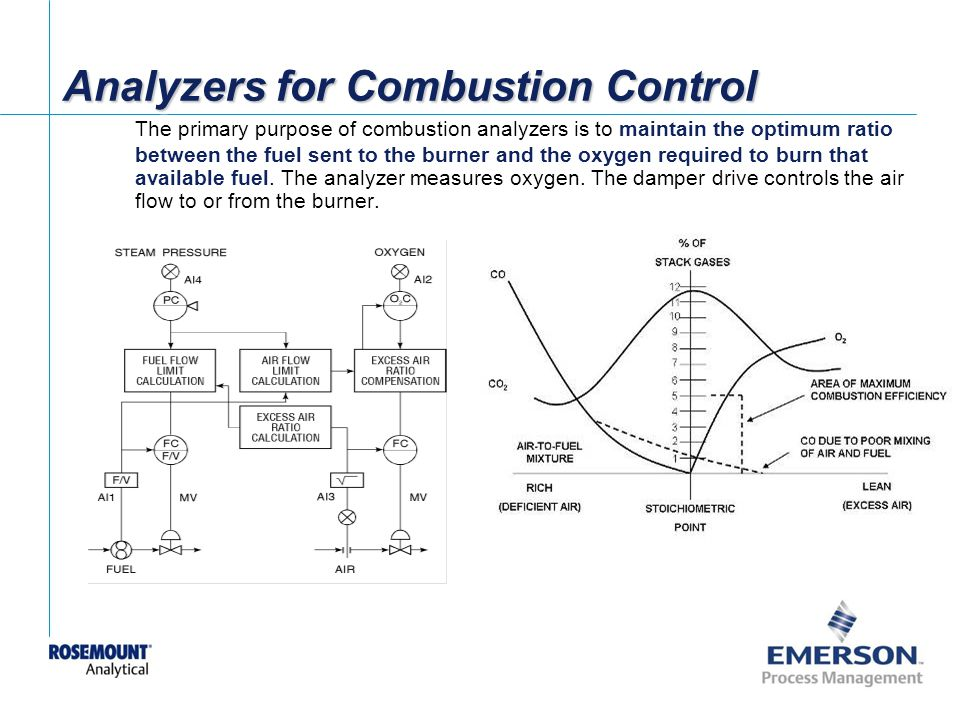 Analyzers for Combustion Control