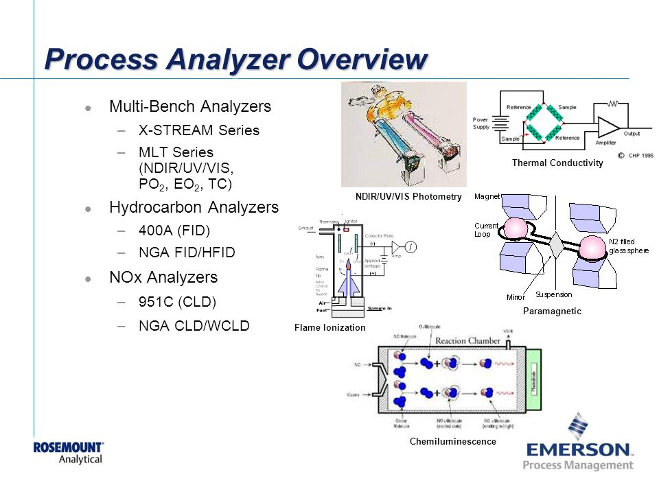Process Analyzer Overview