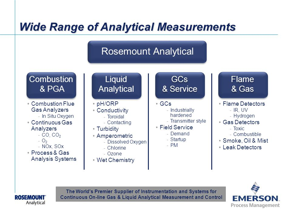 Wide Range of Analytical Measurements