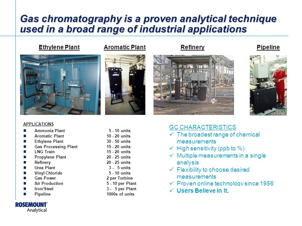 Gas chromatography is a proven analytical technique used in a broad range of industrial applications