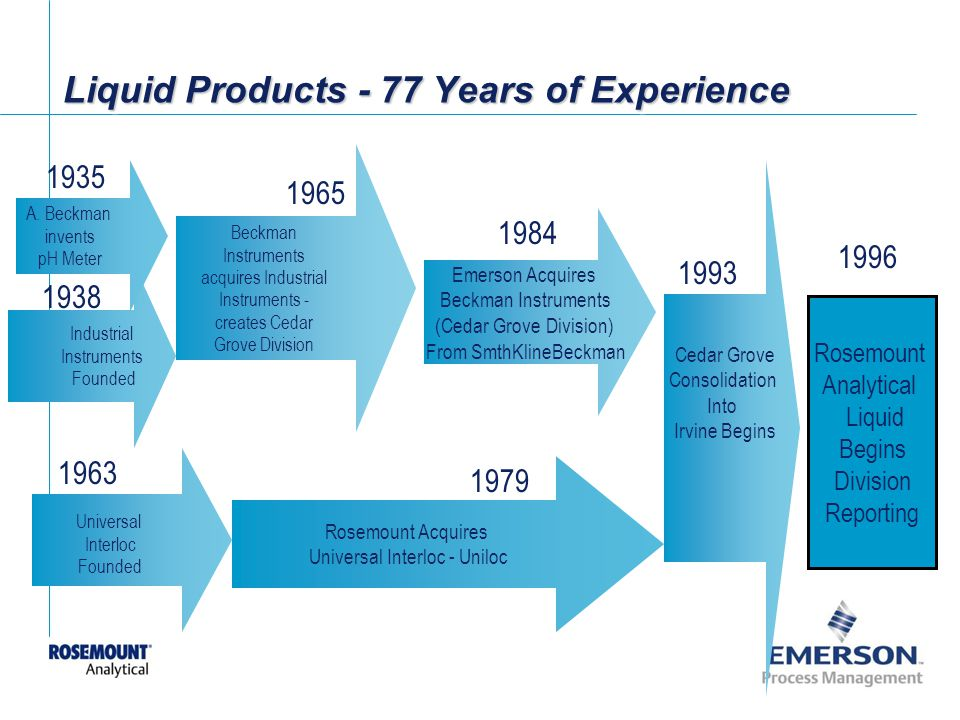 Liquid Products - 77 Years of Experience
