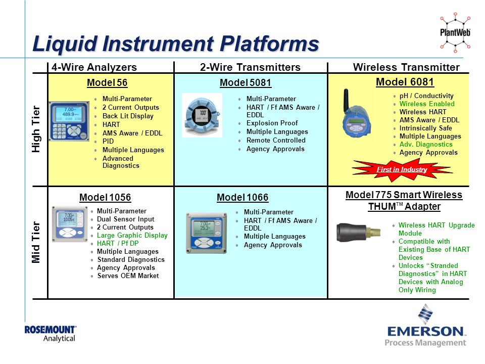 Liquid Instrument Platforms