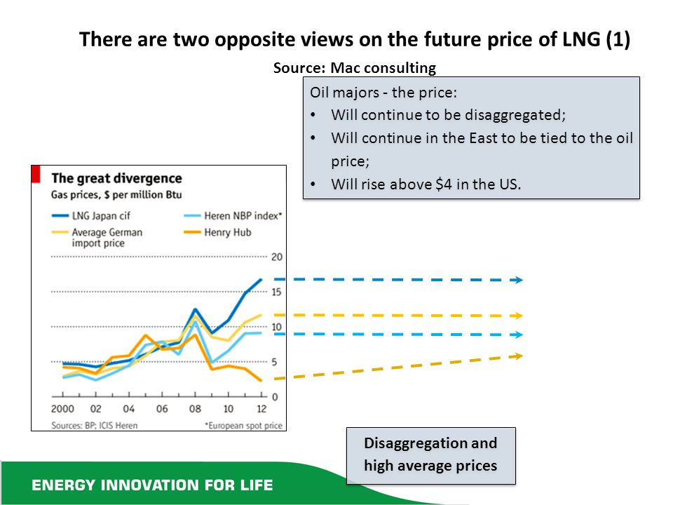 There are two opposite views on the future price of LNG (1) Source: Mac consulting