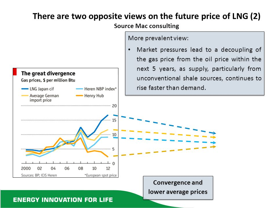 There are two opposite views on the future price of LNG (2) Source Mac consulting