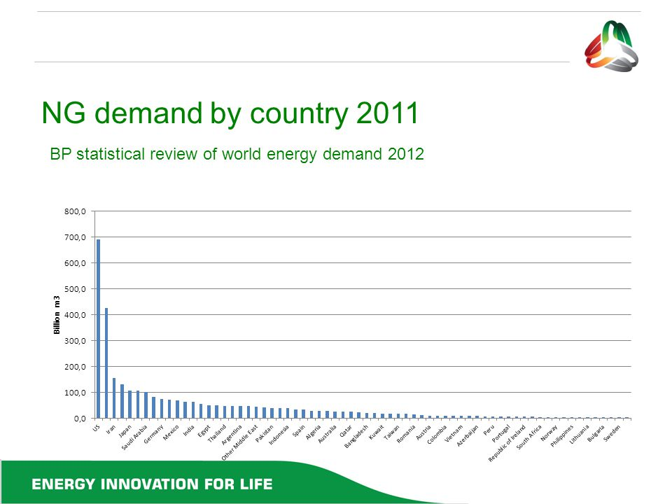 NG demand by country 2011 BP statistical review of world energy demand 2012