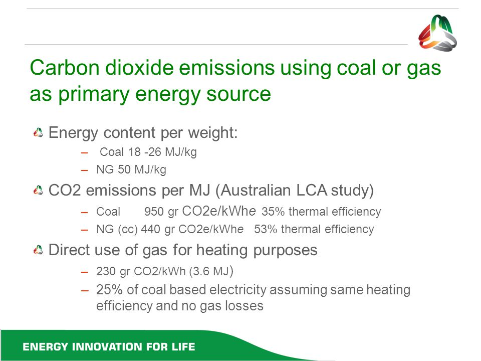 Carbon dioxide emissions using coal or gas as primary energy source