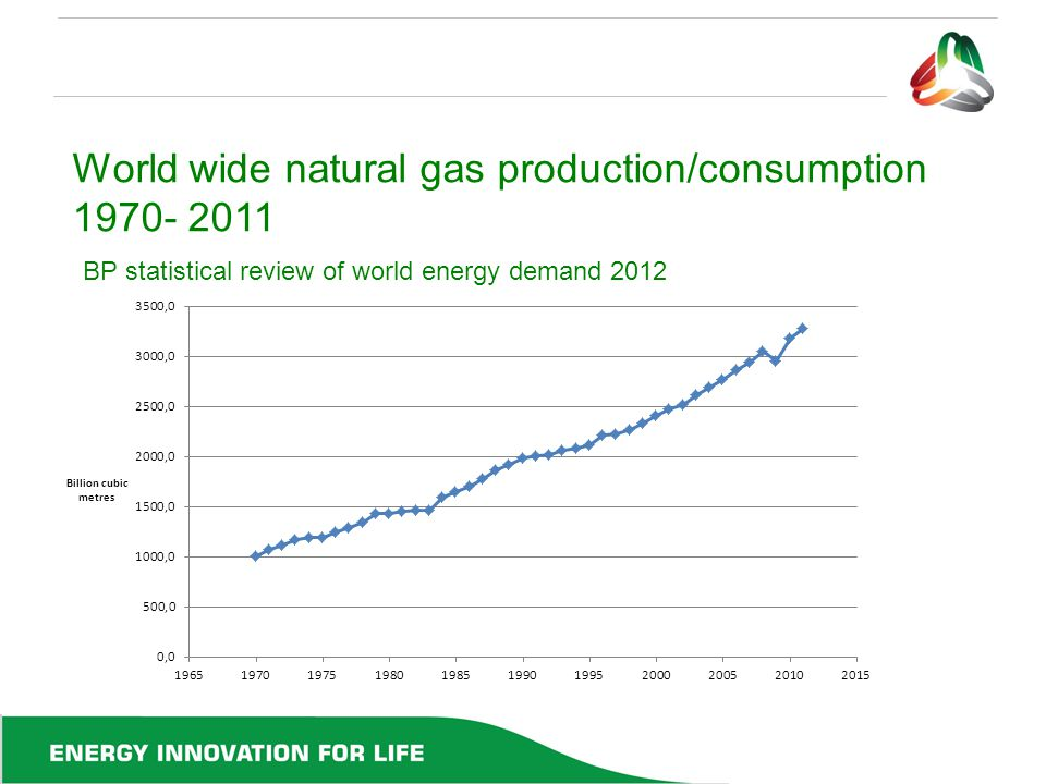 World wide natural gas production/consumption 1970- 2011 BP statistical review of world energy demand 2012