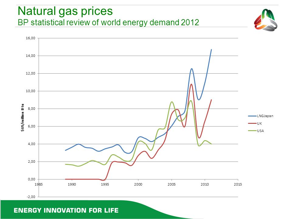 Natural gas prices BP statistical review of world energy demand 2012