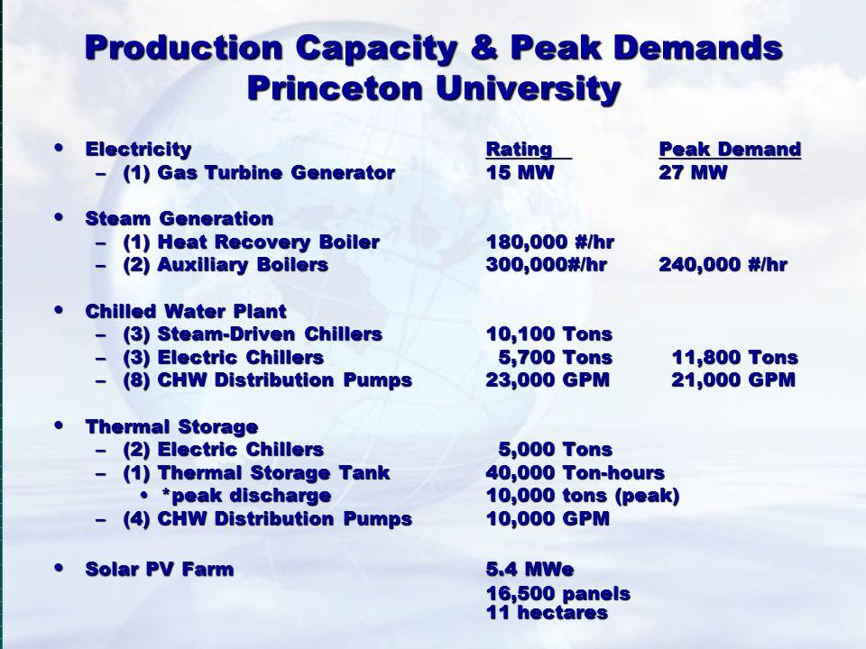Production Capacity & Peak Demands Princeton University