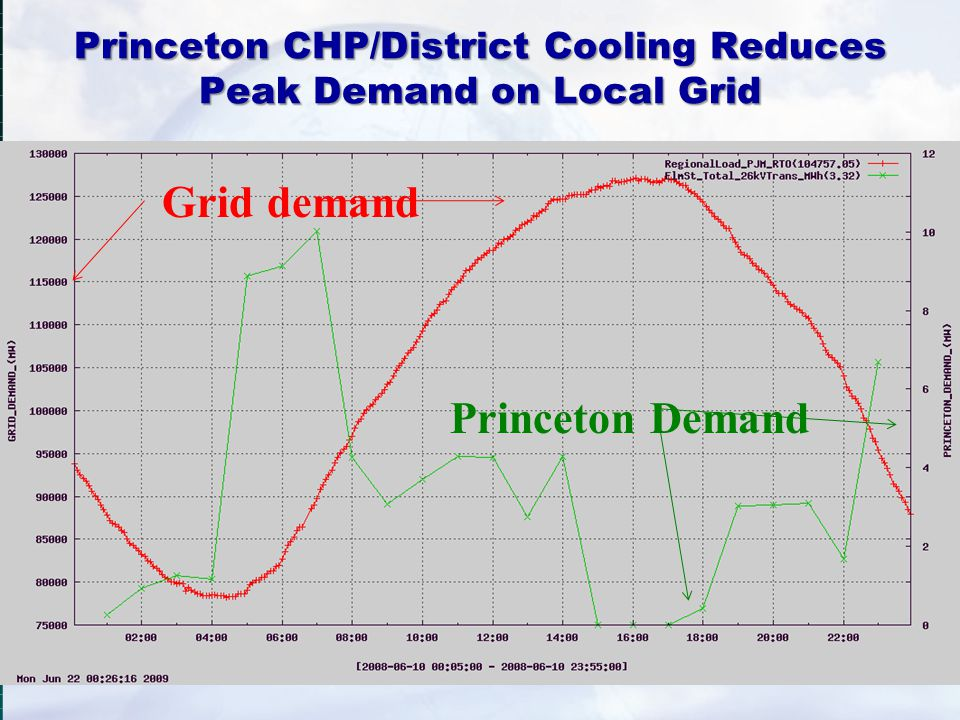 Princeton CHP/District Cooling Reduces Peak Demand on Local Grid