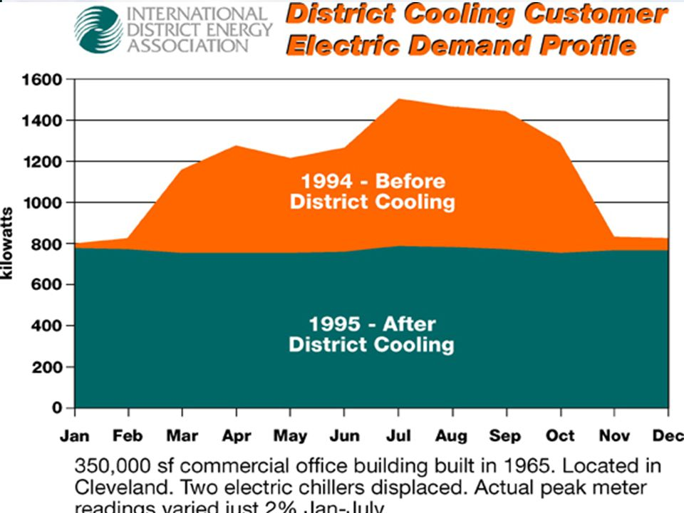 This graph demonstrates the before and after effect of district cooling service on the electricity demand of an actual 358,000 sq ft office building in Cleveland, OH.