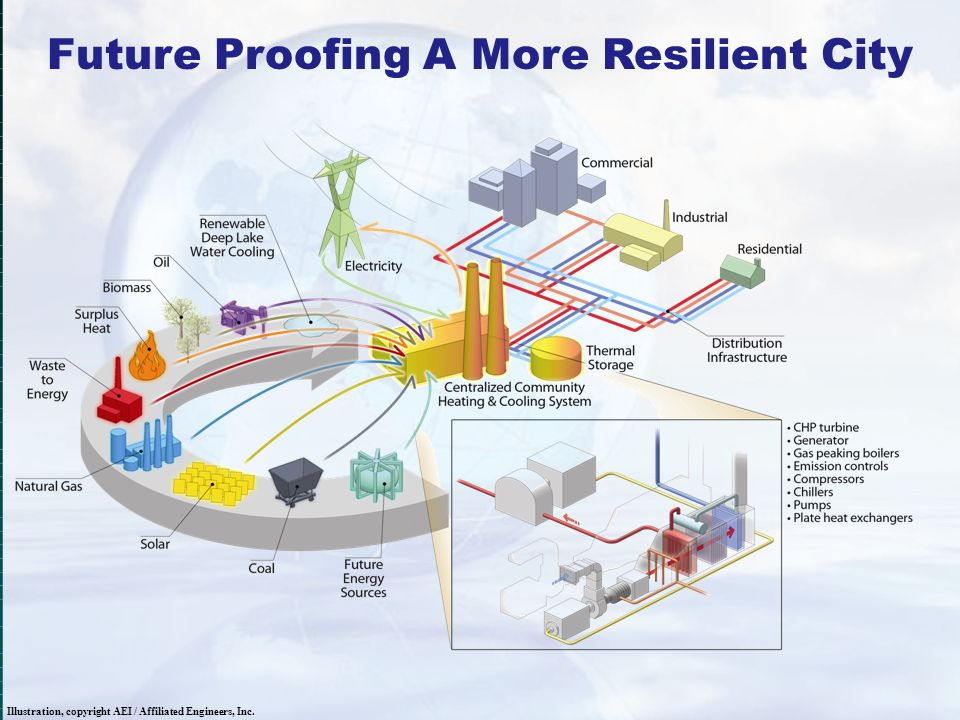 Future Proofing A More Resilient City