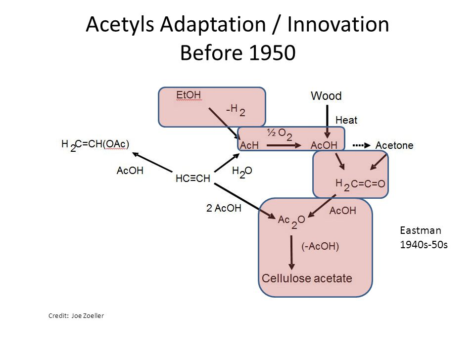 Acetyls Adaptation / Innovation Before 1950