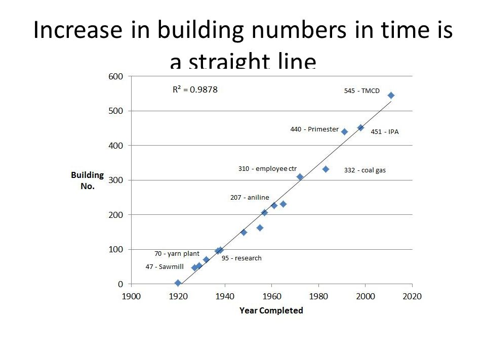 Increase in building numbers in time is a straight line