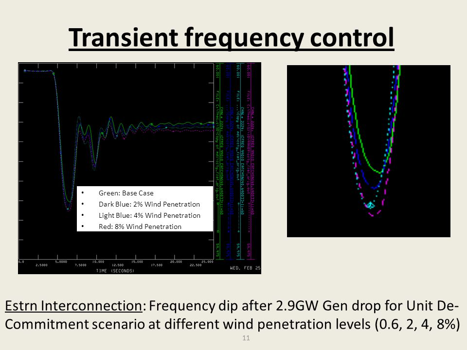 Transient frequency control