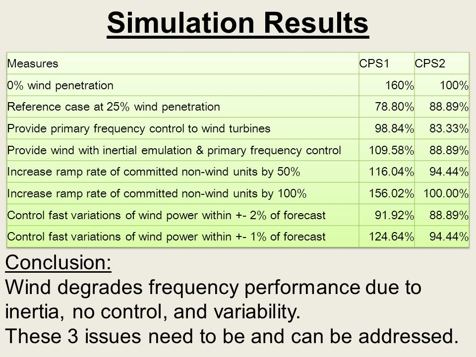 Simulation Results Conclusion: